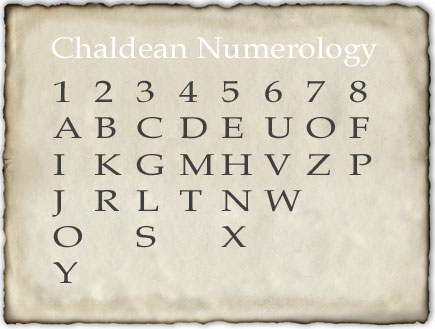 Power Of Numbers - A New Discovery Of Numerology, Numerology